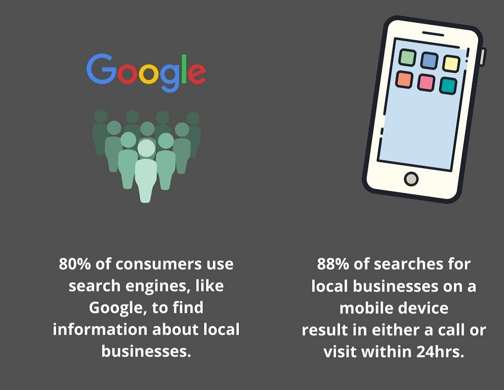 If you are not on Google your missing out on heaps of customers