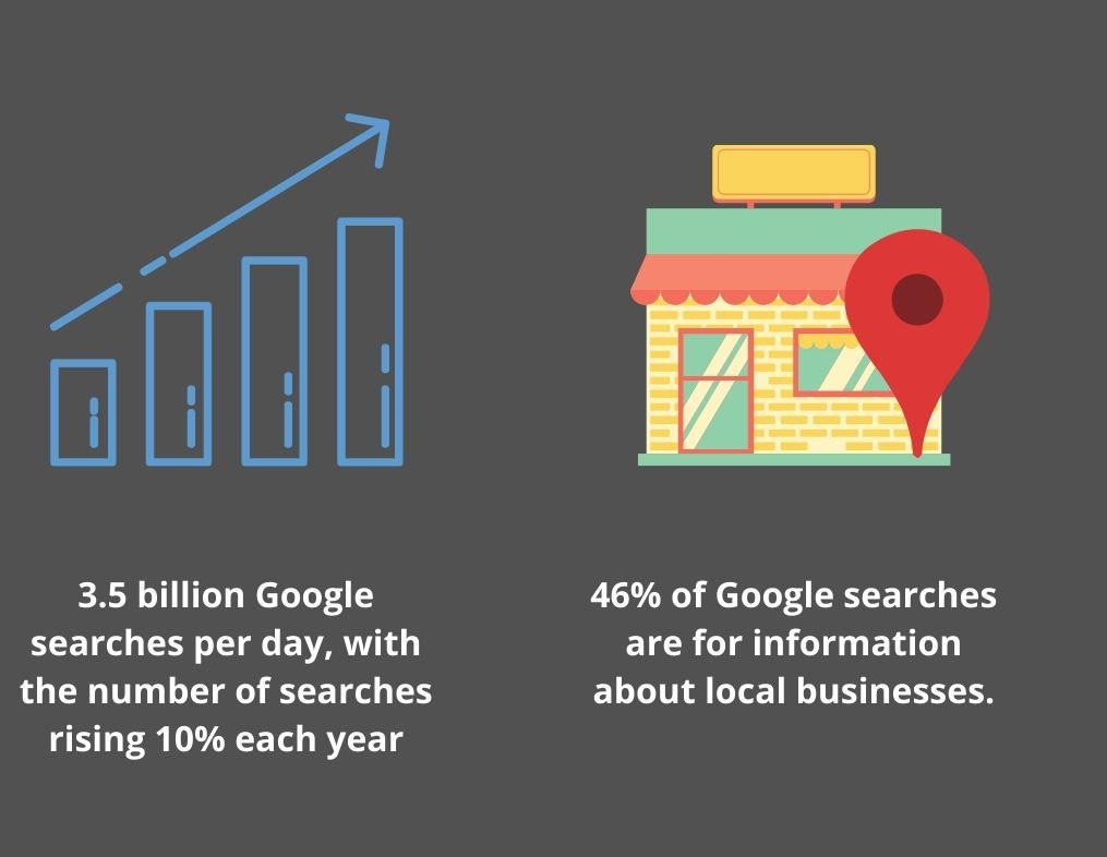 your customers are looking for you on Google